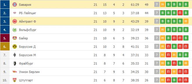 Айнтрахт Ф – Бавария: таблица