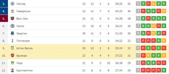 Астон Вилла – Арсенал: таблица