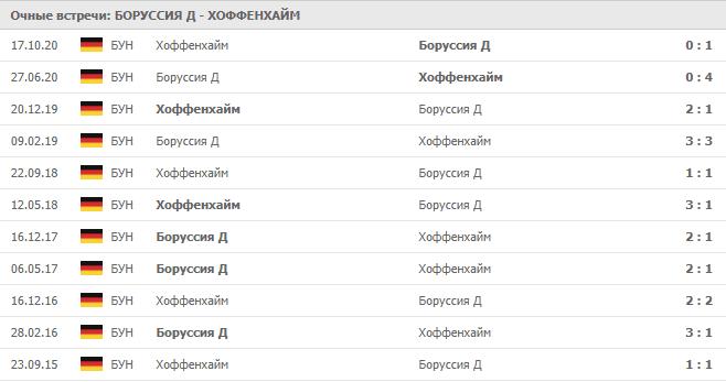 Боруссия Д – Хоффенхайм: статистика