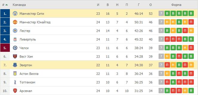 Эвертон – Манчестер Сити: таблица