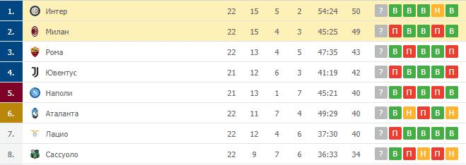 Милан – Интер: таблица