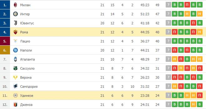 Рома – Удинезе: таблица