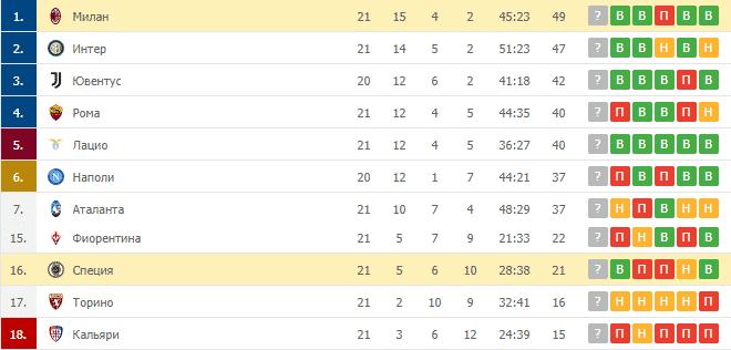 Специя – Милан: таблица