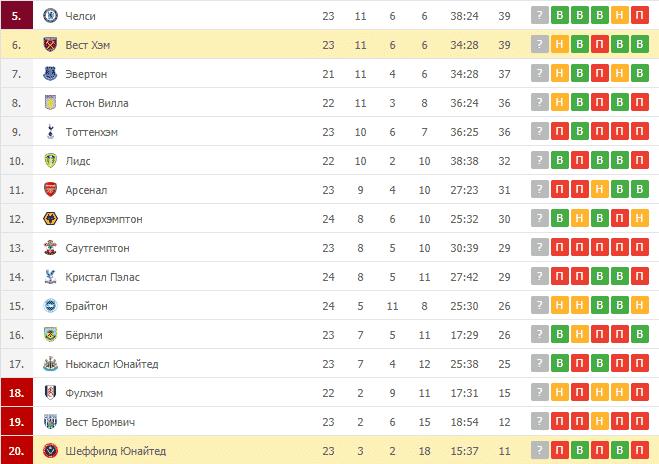 Вест Хэм – Шеффилд Юнайтед: таблица