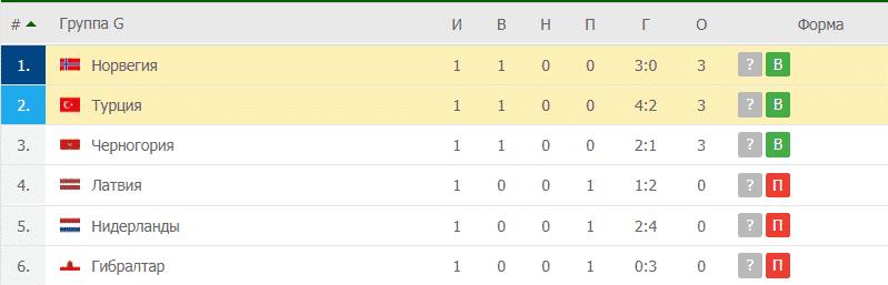 Норвегия – Турция: таблица