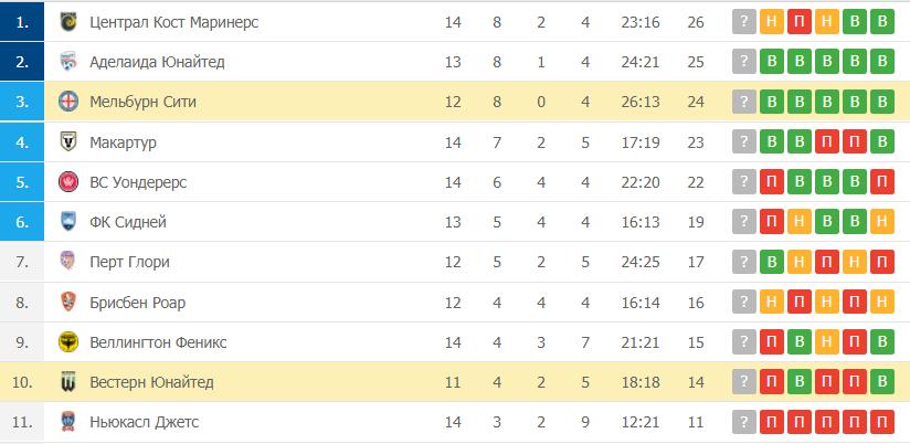 Вестерн Юнайтед – Мельбурн Сити: таблица