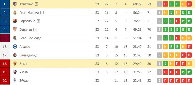 Эльче – Атлетико: таблица