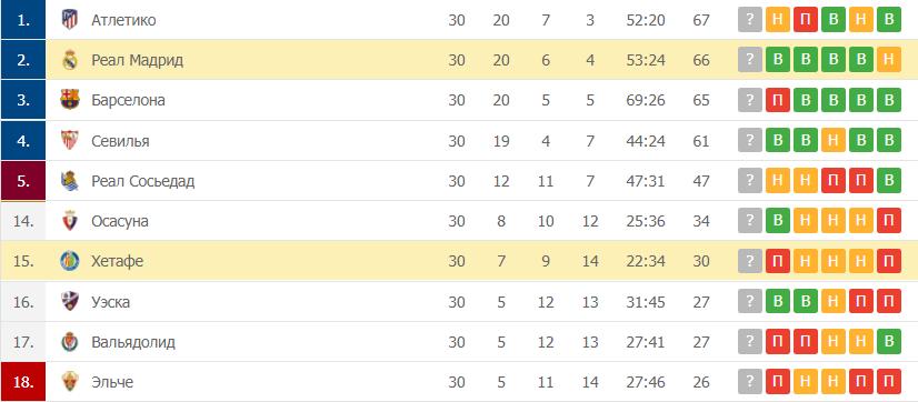 Хетафе – Реал Мадрид: таблица