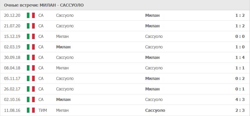 Милан - Сассуоло: статистика