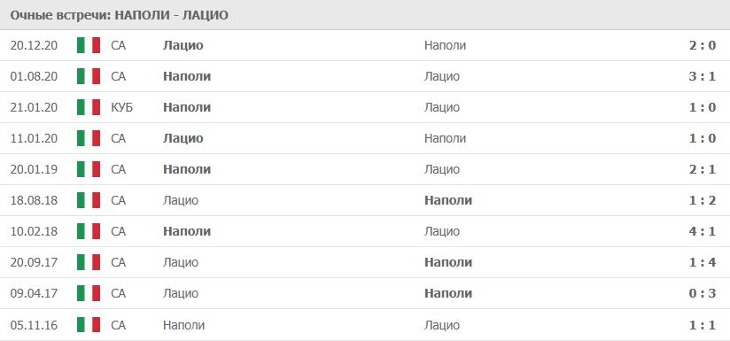 Наполи – Лацио: статистика