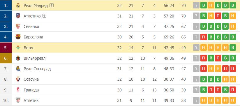 Реал Мадрид – Бетис: таблица