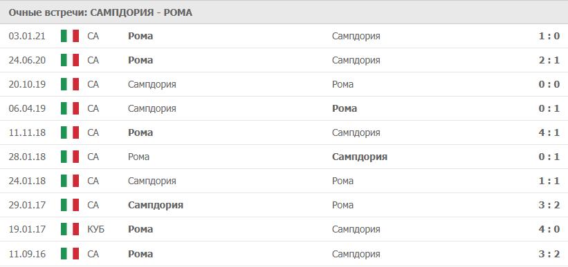Сампдория – Рома: статистика