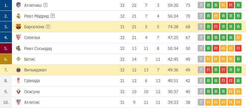 Вильярреал – Барселона: таблица