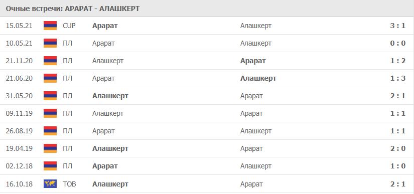 Арарат – Алашкерт: статистика