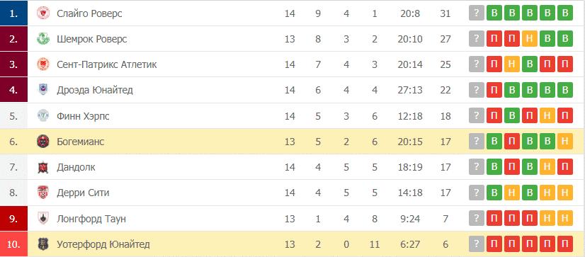 Богемианс – Уотерфорд Юнайтед: таблица