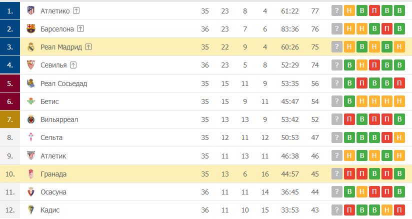 Гранада – Реал Мадрид: таблица