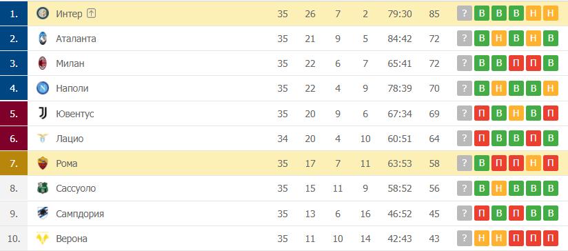 Интер – Рома: таблица