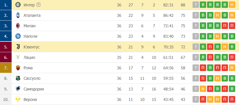 Ювентус – Интер: таблица