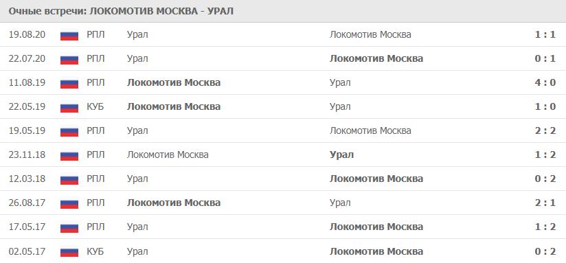 Локомотив Москва – Урал: статистика