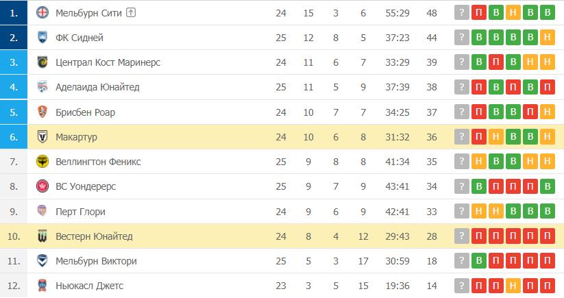 Вестерн Юнайтед – Макартур: таблица