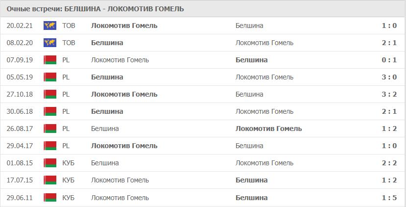 Белшина – Локомотив Гомель: статистика