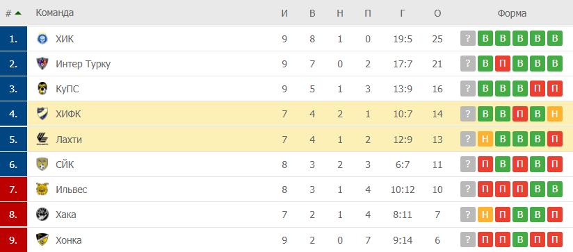 Лахти – ХИФК: таблица