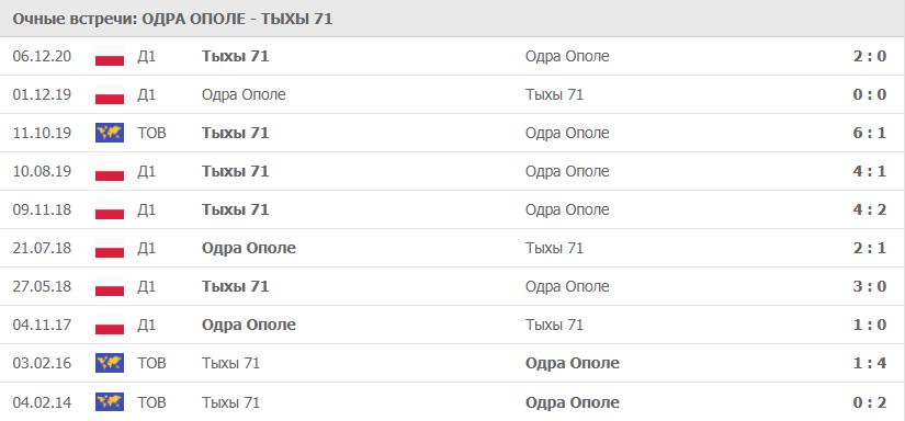 Одра Ополе – Тыхы 71: статистика