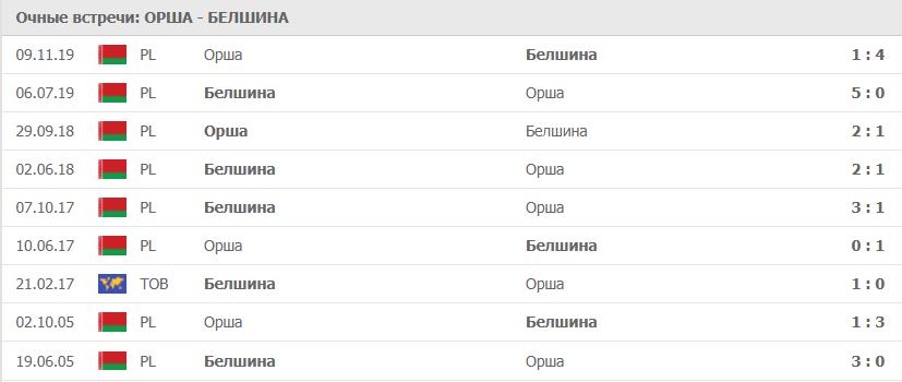 Орша – Белшина: статистика