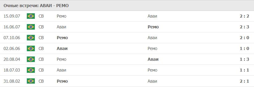 Аваи – Ремо статистика