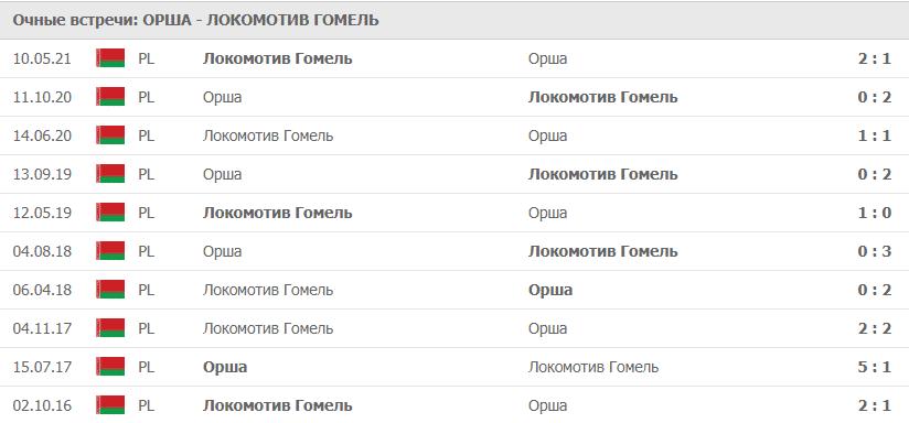 Орша – Локомотив Гомель статистика
