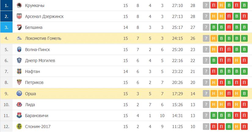 Орша – Локомотив Гомель таблица