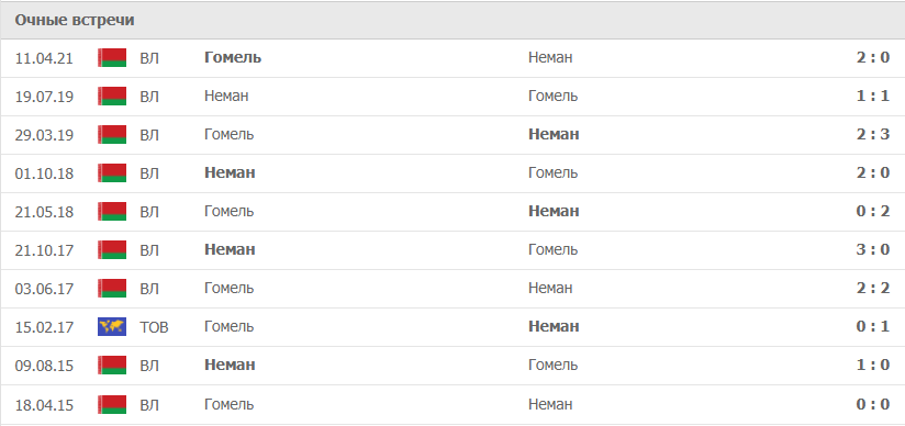 Неман – Гомель статистика