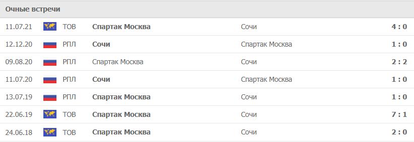 Спартак Москва – Сочи статистика