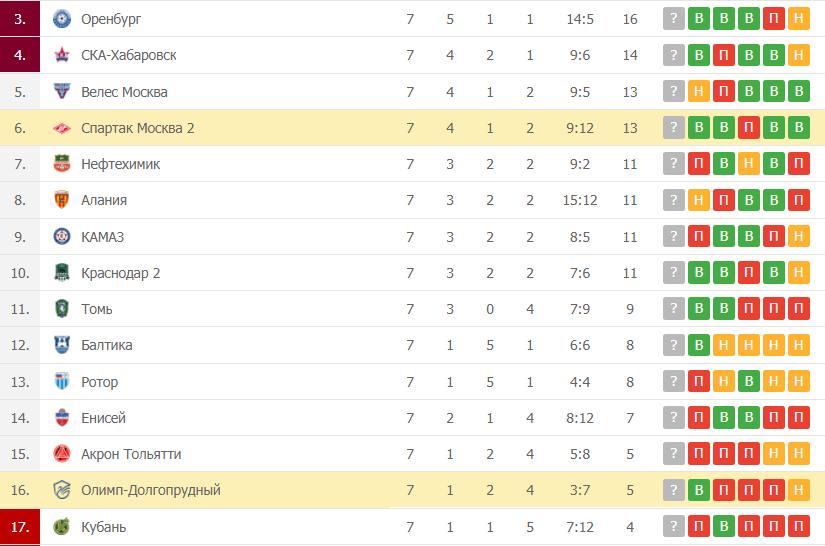 Спартак Москва-2 – Олимп-Долгопрудный таблица