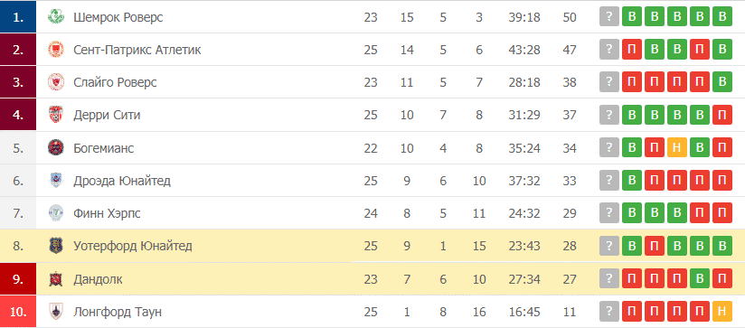 Уотерфорд Юнайтед – Дандолк таблица