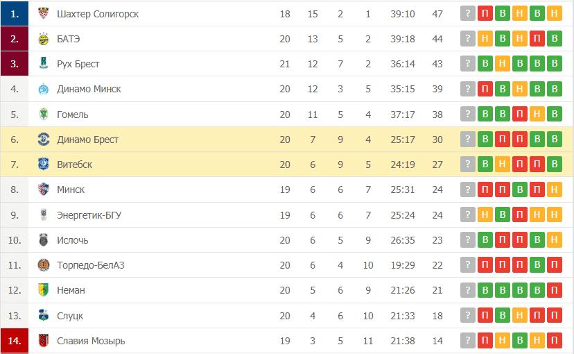 Витебск – Динамо Брест таблица