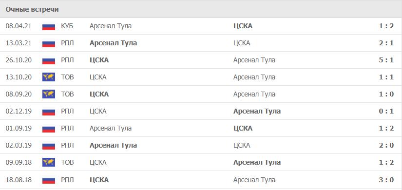 Арсенал Тула – ЦСКА статистика