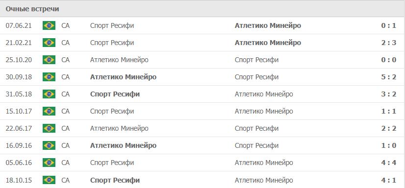 Атлетико Минейро – Спорт Ресифи статистика