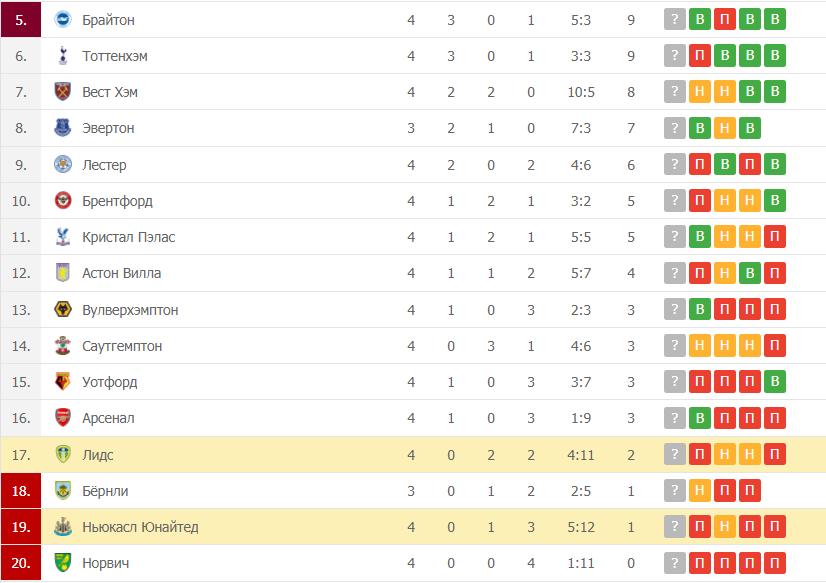 Ньюкасл Юнайтед – Лидс таблица