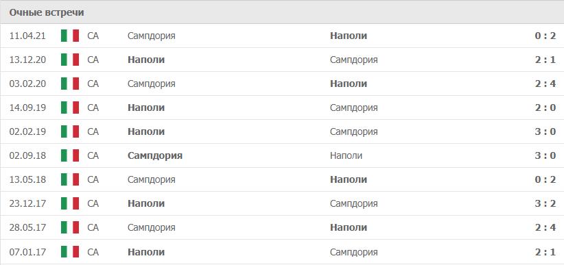 Сампдория – Наполи статистика
