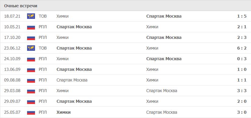 Спартак Москва – Химки статистика