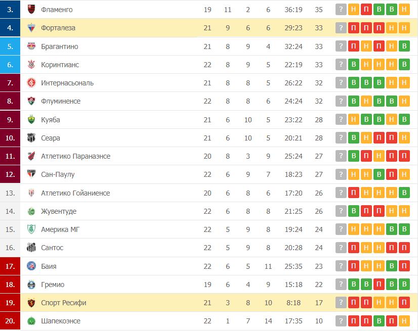 Спорт Ресифи – Форталеза таблица