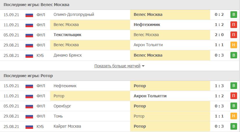 Велес Москва – Ротор статистика