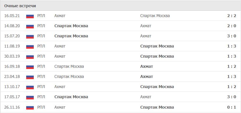 Ахмат – Спартак Москва статистика