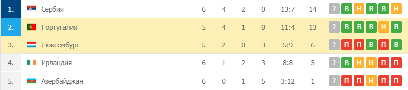 Португалия – Люксембург таблица